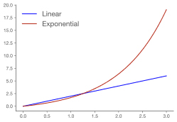 Linear vs exponential