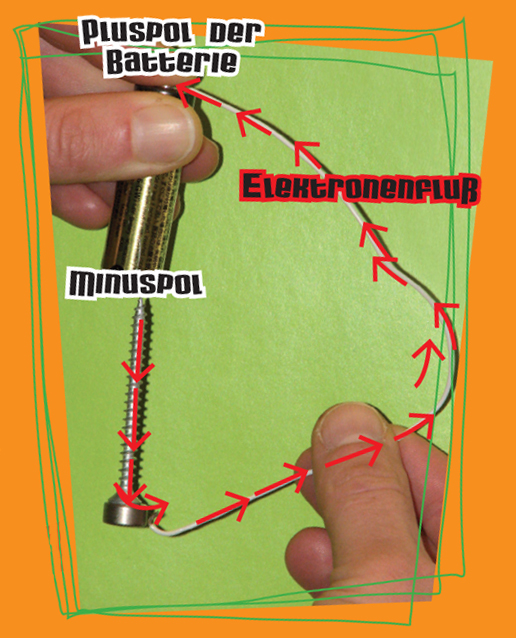 Lorentzkraft | Baue einen Eletromotor mit einer Batterie und einem ...